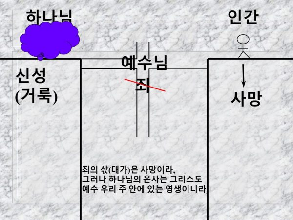 예수님은 하나님과 인간 사이의 벌어진 틈(죄)을 연결하는 다리 이시다
